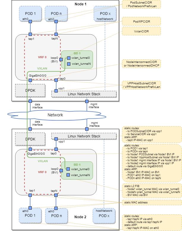 Contiv/VPP Network Operation — Vector Packet Processor 01
